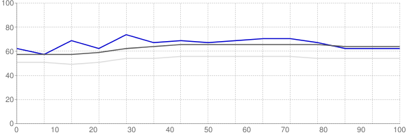 Percent of median household income going towards median monthly gross rent in Humboldt County California